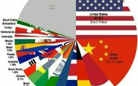 مروری بر آمار اقتصاد جهان