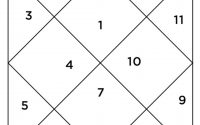 چارت نجومی تولد چیست ؟
